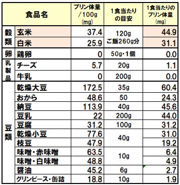 上がる 尿酸 食べ物 値 【痛風対策】尿酸値が上がる食べ物とは?要注意食材ランキング表